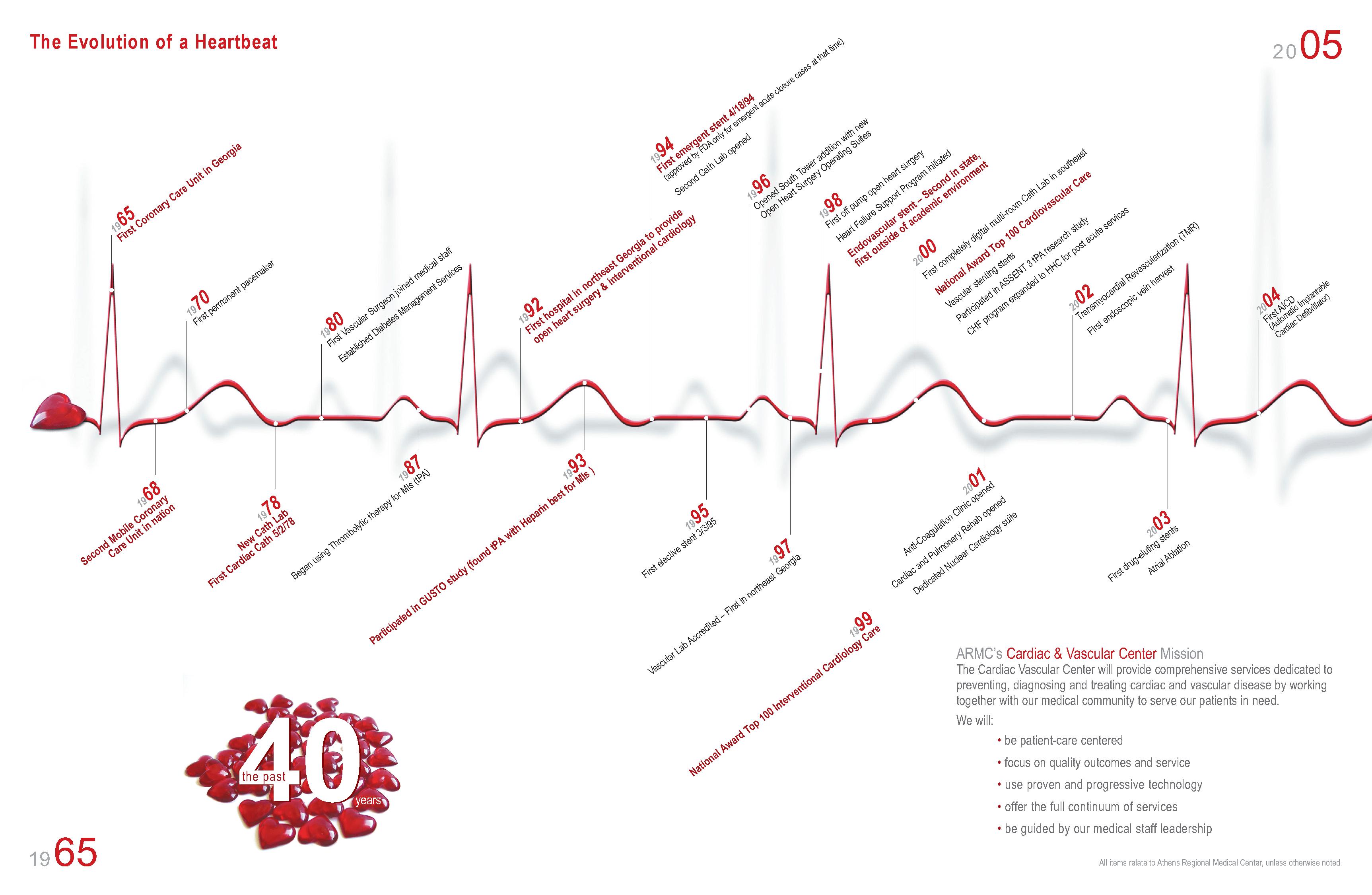 Athens Regional Medical Center Infographic